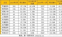 前5月校车市场销出5847辆 这两家企业增幅最突出