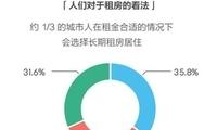报告称未来一线城市租赁人群比例或超过40%(图)
