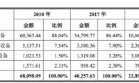 想上科创板募资7.5亿的利元亨是做什么的?产品、客户集中度高存风险