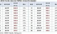 2018中国土地市场盘点