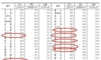"""70城最新房价:降温趋缓 一些城市出现""""小阳春"""""""