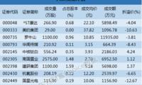 深市大宗解读:机构仅买此股 恒华科技14.29%折价成交
