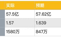 """老虎证券:八大门派混战流媒体市场 被""""透支""""的奈飞还能飞多久?"""