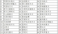 吉林四平拟禁养中华田园犬 合肥也拟禁养征求意见后改为允许
