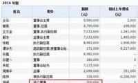 A股独董薪酬大揭秘:刘姝威年薪翻倍成房企第一高