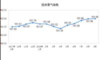国家统计局:9月国房景气指数比8月提高0.01点